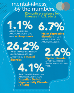 mental-illness-awareness-week-nami